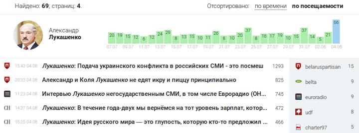 Наибольший резонанс среди белорусских пользователей социальных сетей вызвало осуждение президентом Беларуси подачи в российских СМИ конфликта на Донбассе.