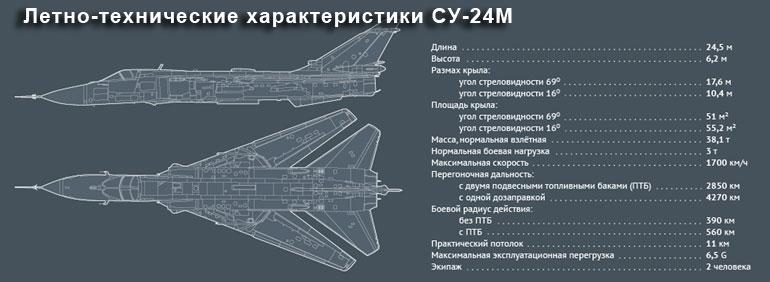 Летно-технические характеристики СУ-24М