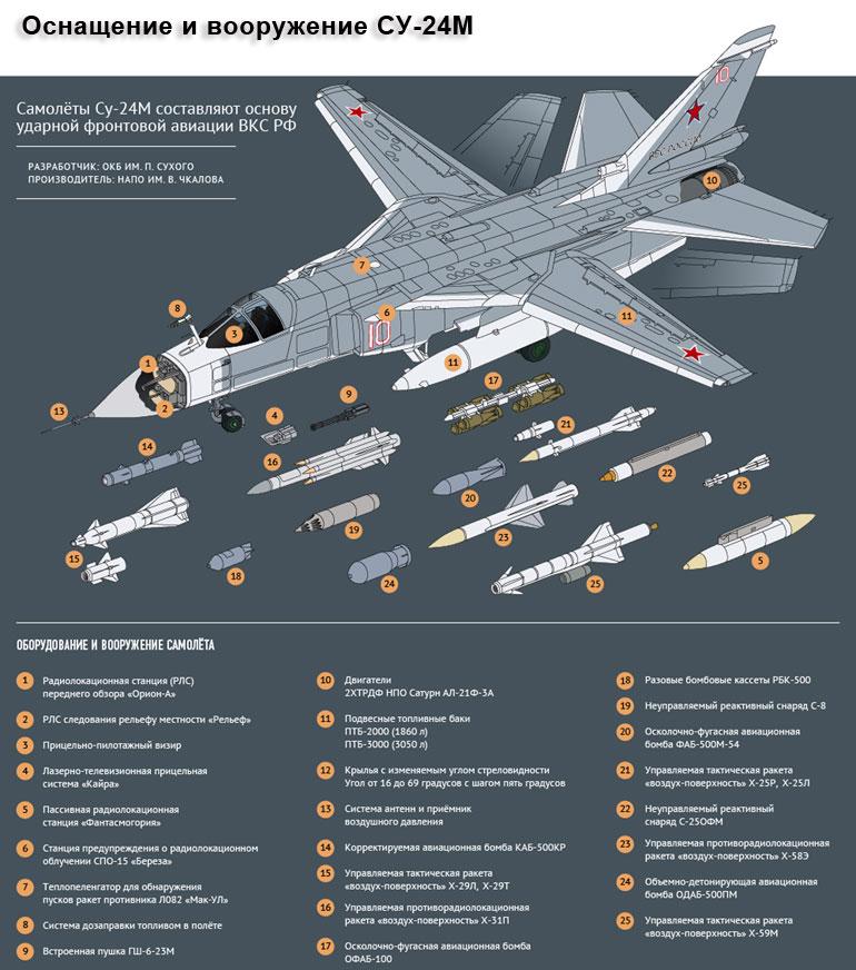 Оснащение и вооружение СУ-24М