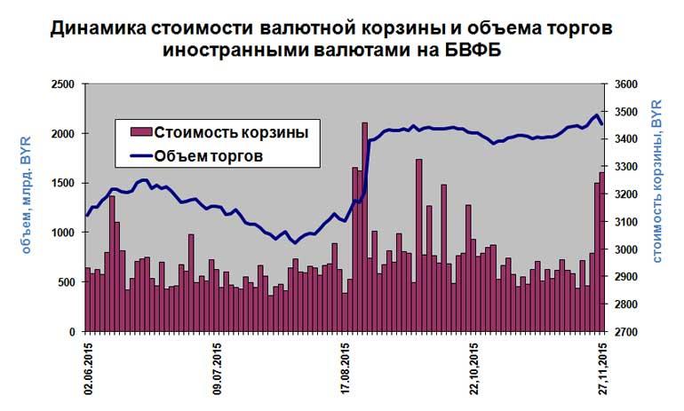 Динамика стоимости валютной корзины и объема торгов иностранными валютами на БВФБ