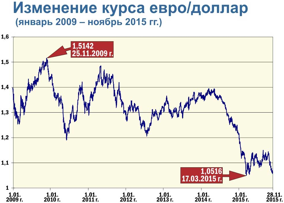 Курс доллара и евро график forex4you demo счет