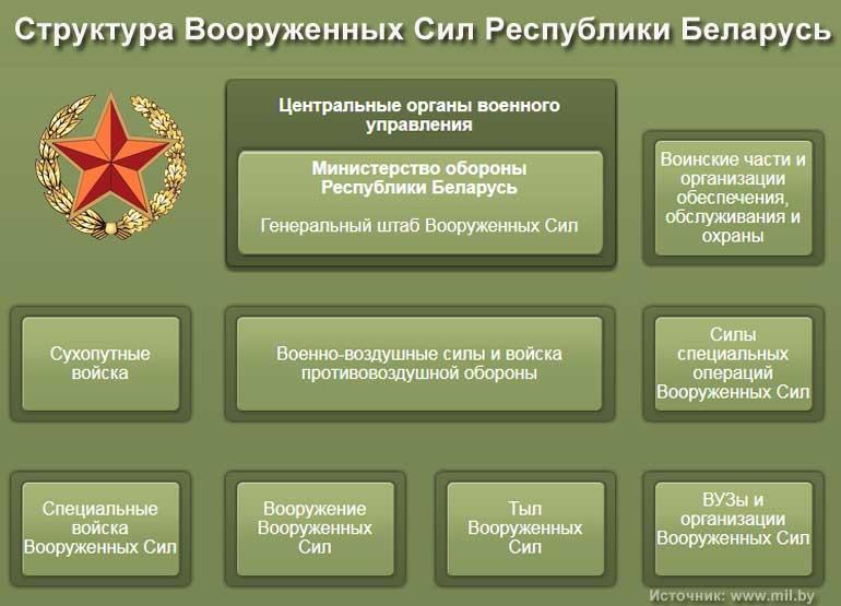 Структура Вооруженных Сил Республики Беларусь