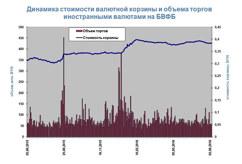 Официальный курс доллара понижен до64,8 рубля