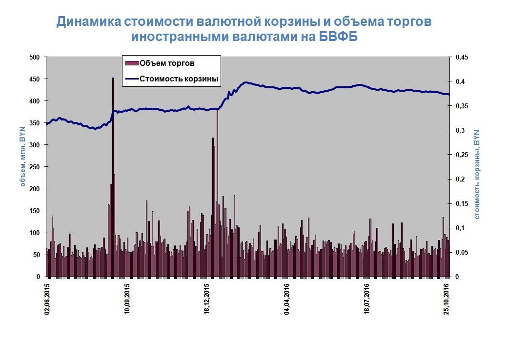 Официальный курс евро на1ноября повышен на60,80 копейки