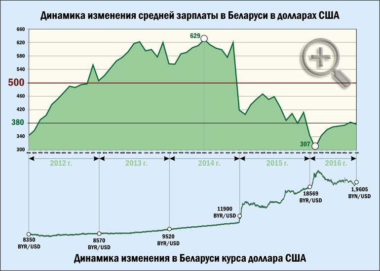 Динамика изменения средней зарпоаты в Беларуси в долларах США