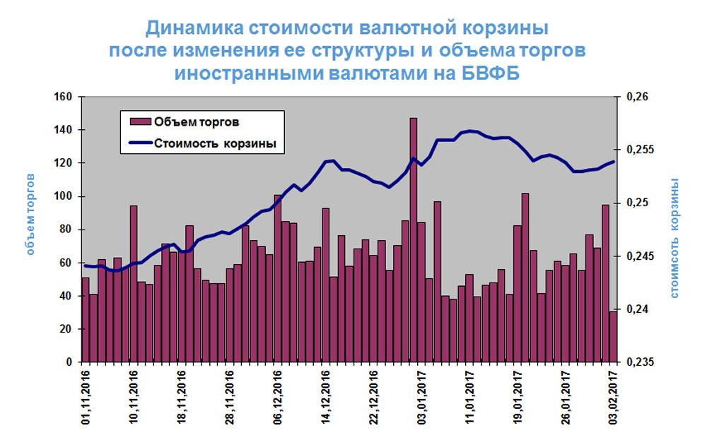 Курс гривни намежбанке вчетверг снизился