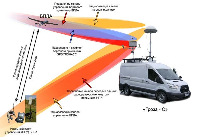 Принцип действия комплекса «Гроза-С». Схема kbradar.by
