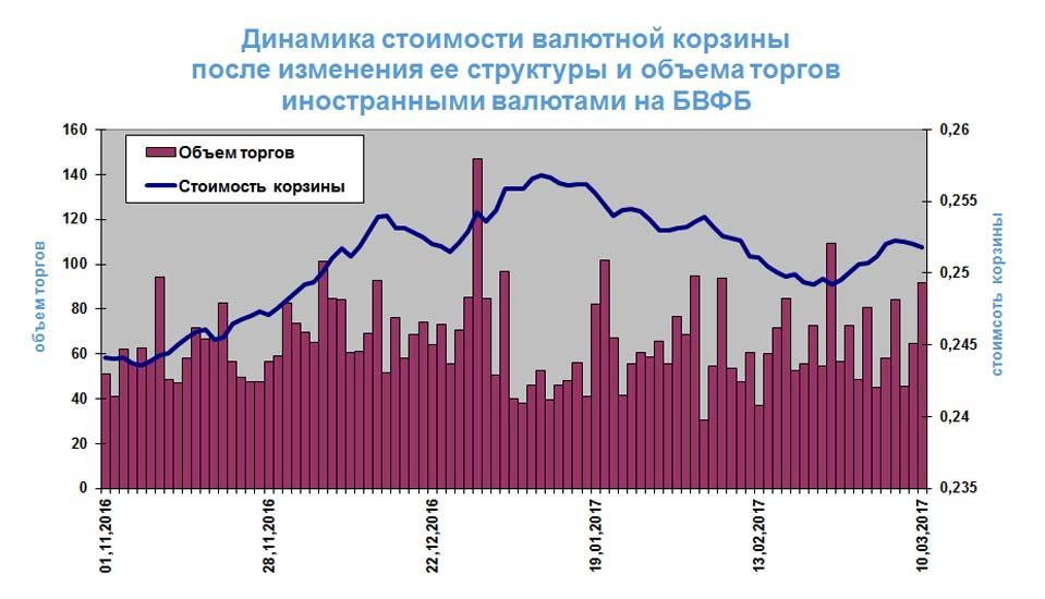Доллар поднялся до58,42 рубля