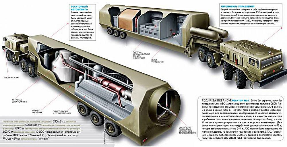 К 1985 году в СССР появилась первая передвижная АЭС «Памир-630 Д».