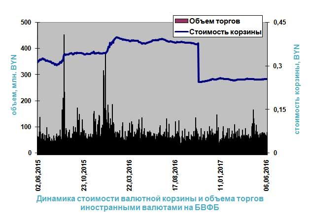Прогноз ставки рубля