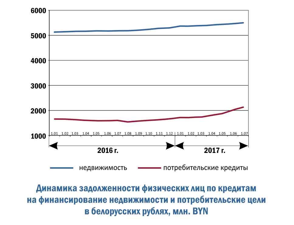 Динамика задолженности физических лиц по кредитам на финансирование недвижимости и потребительские цели в белорусских рублях, млн. BYN