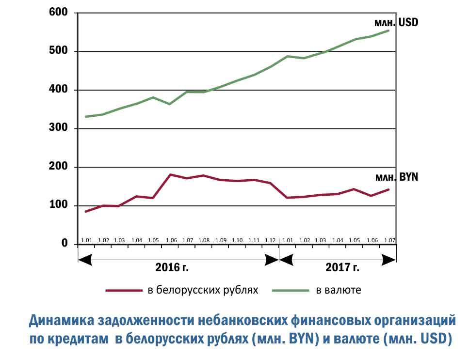 Динамика задолженности небанковских финансовых организаций по кредитам в белорусских рублях (млн. BYN) и валюте (млн. USD)