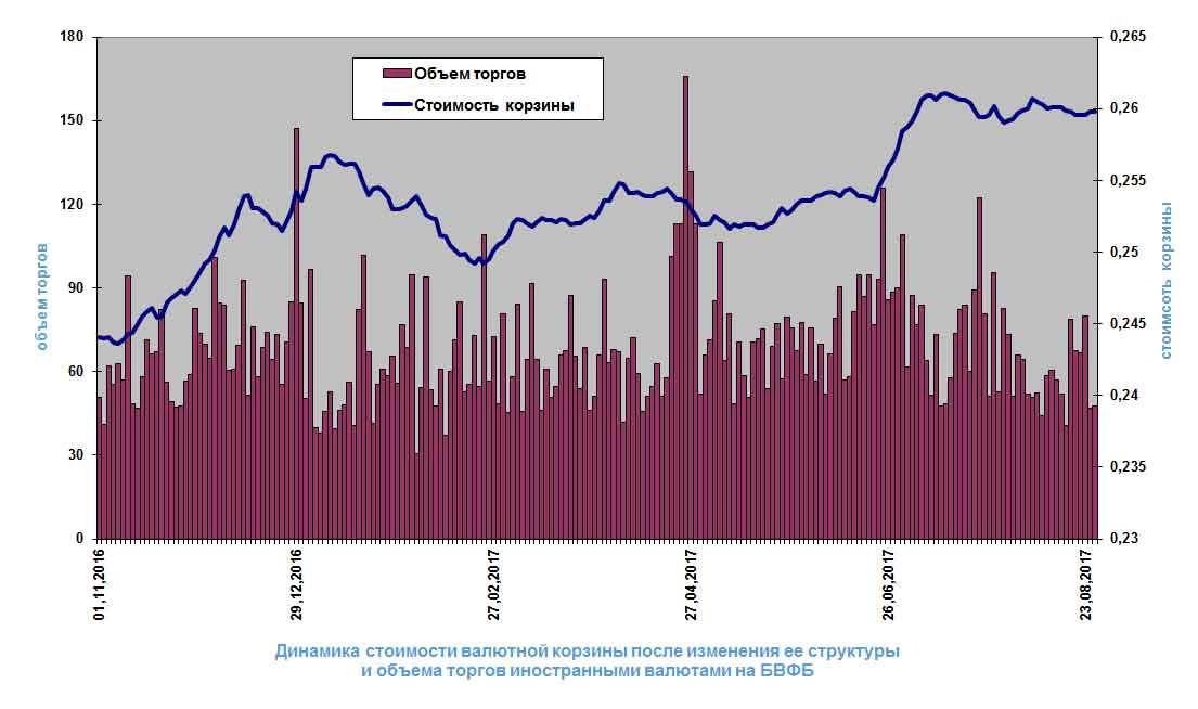 Динамика стоимости валютной корзины после изменения ее структуры и объема торгов иностранными валютами на БВФБ