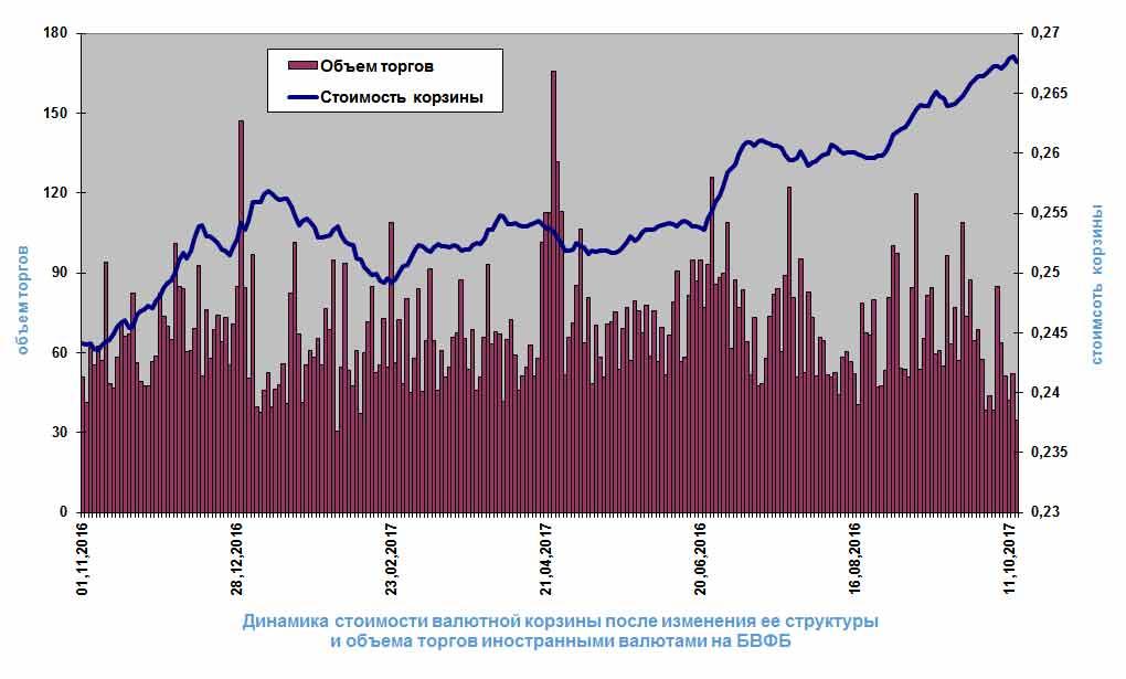 Прогнозы доллара в беларуси на 2018
