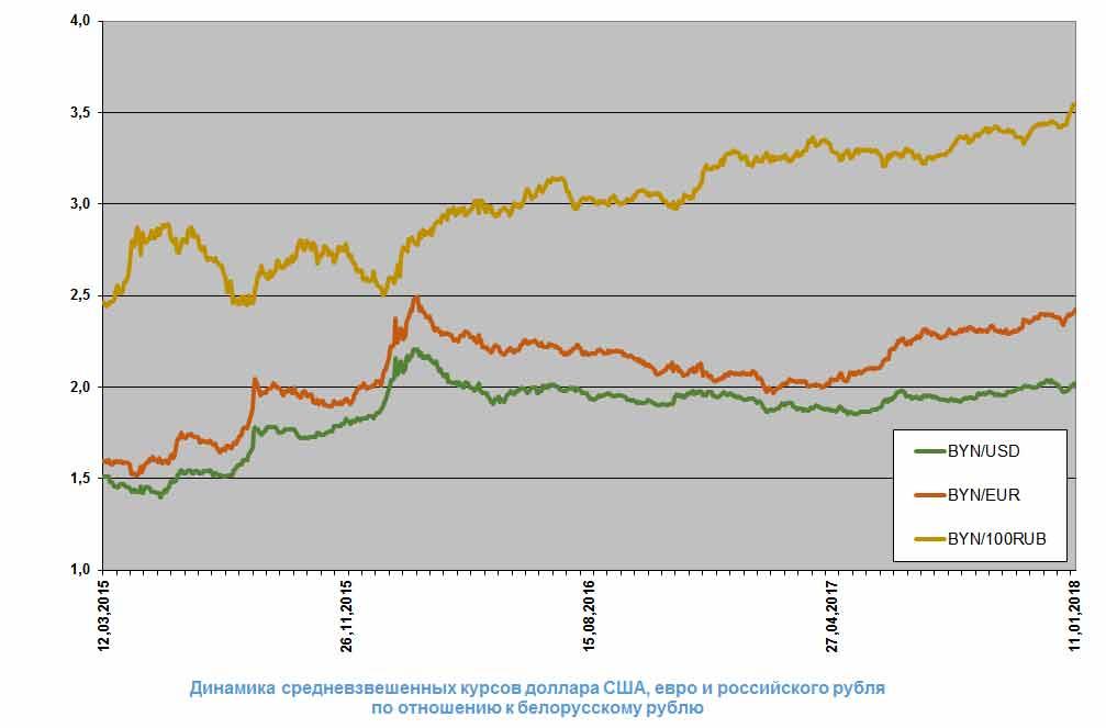 Прогноз курса рубля в августе 2018