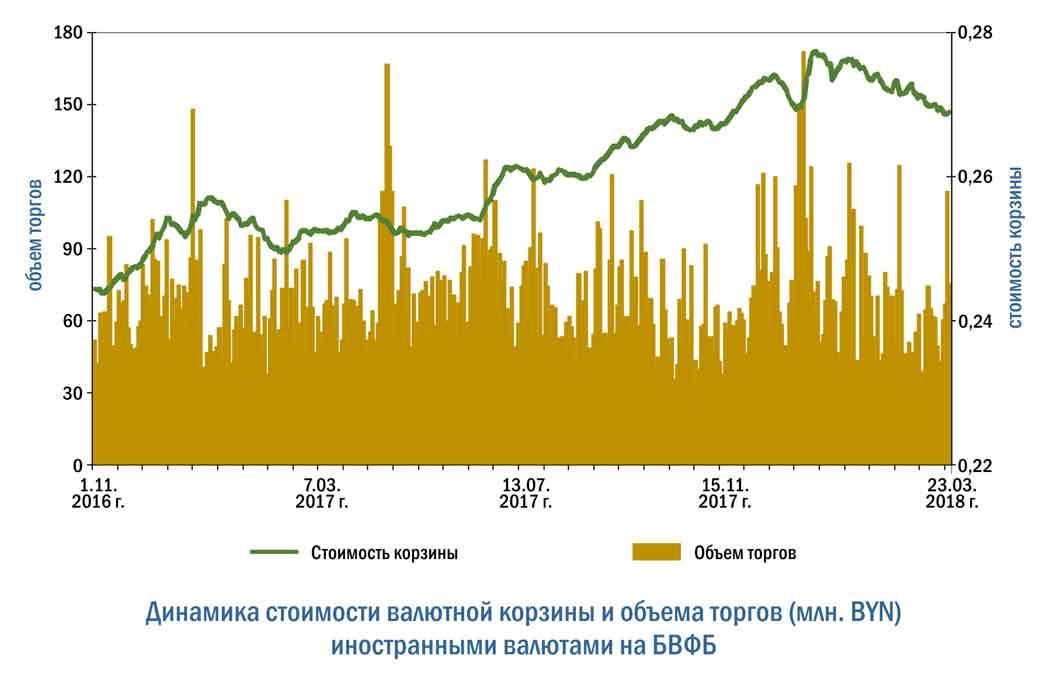 Курс рубля на сегодня, прогноз курса рубля на завтра