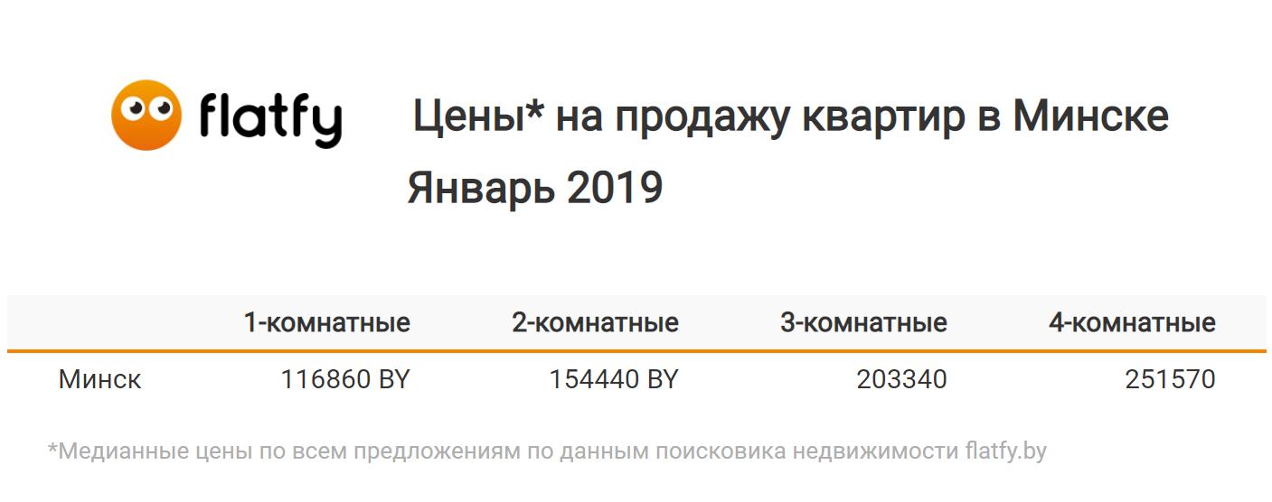 5927fe57a11a2 Купить квартиру в Минске в январе 2019 года предлагали по средней цене 116  860 рублей. Такие медианные расценки зафиксированы на однокомнатное жилье.
